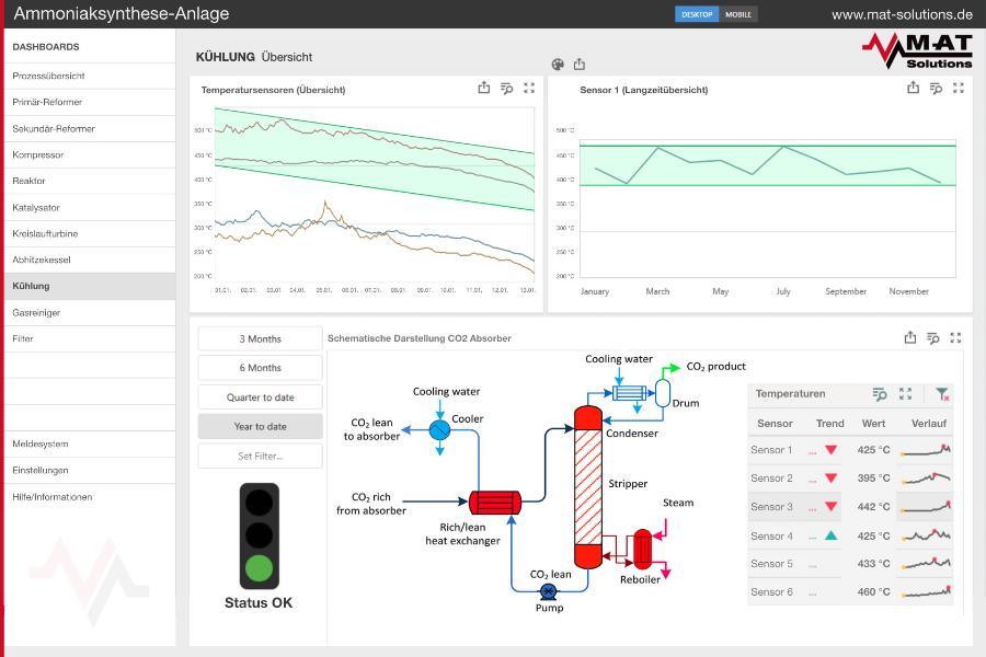 Dashboards und Visualisierung