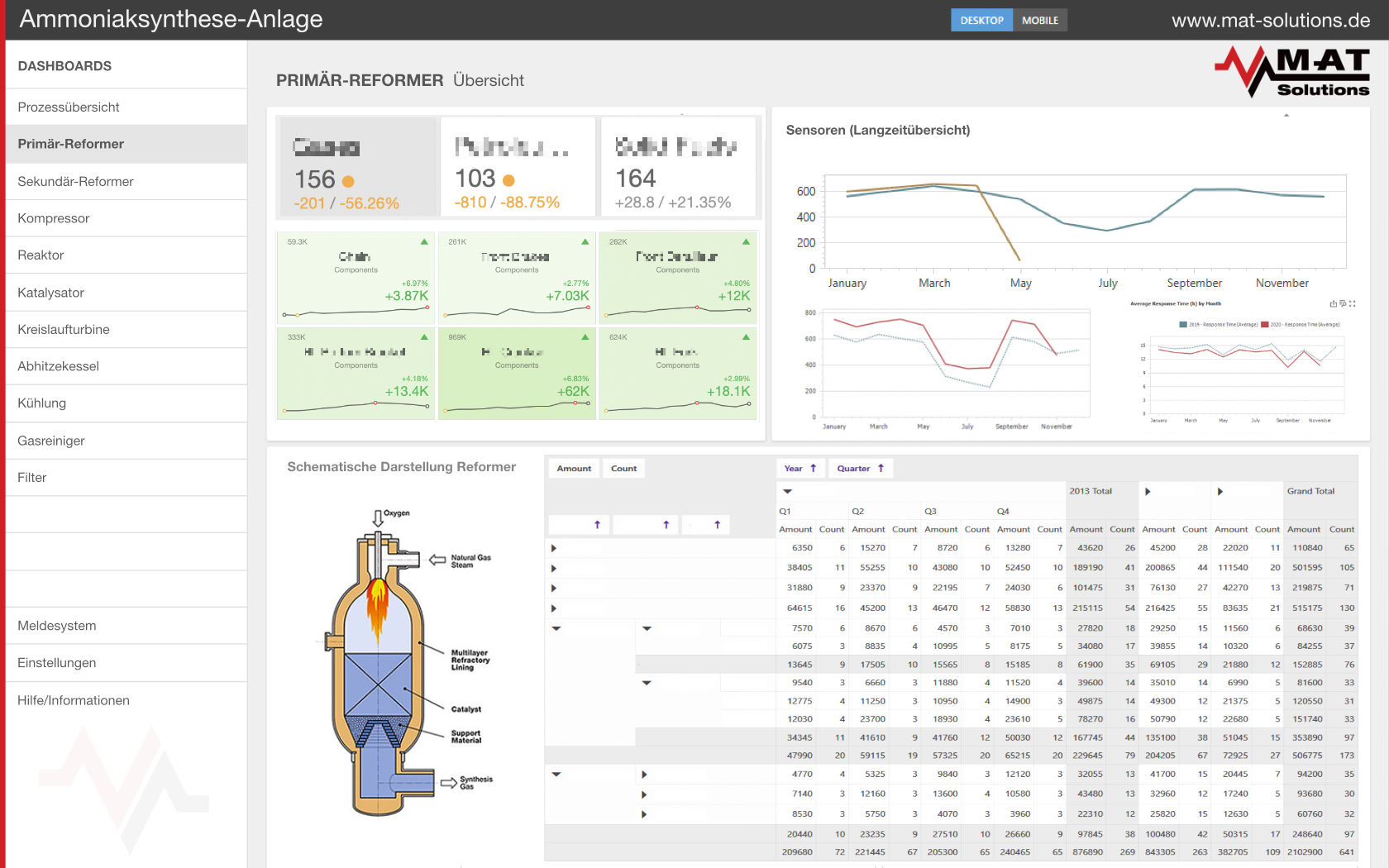 Dashboards and Visualization
